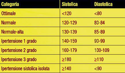 tabella valori pressione